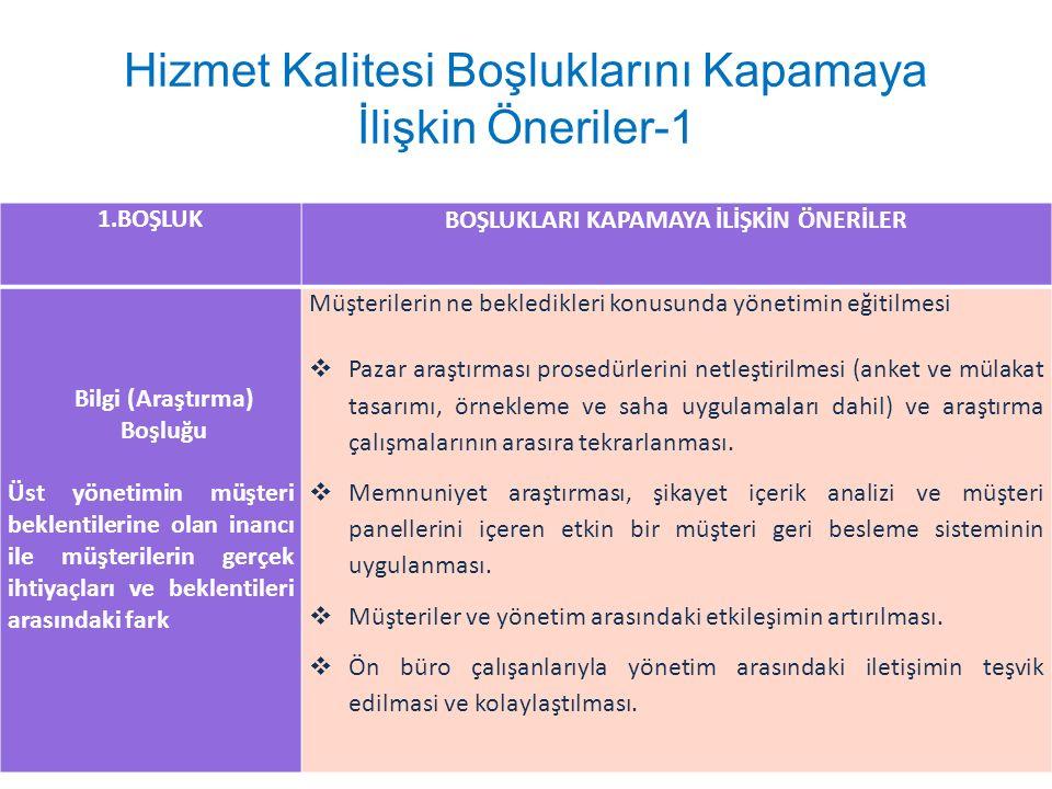Hizmet Kalitesi Boşluklarını Kapamaya İlişkin Öneriler-1 1.BOŞLUKBOŞLUKLARI KAPAMAYA İLİŞKİN ÖNERİLER Bilgi (Araştırma) Boşluğu Üst yönetimin müşteri