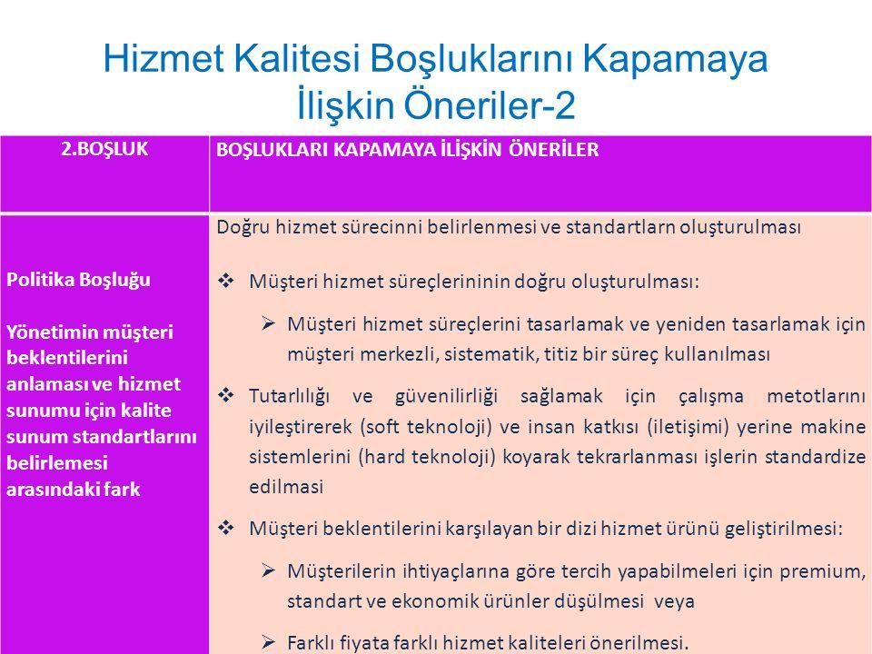 Hizmet Kalitesi Boşluklarını Kapamaya İlişkin Öneriler-2 2.BOŞLUK BOŞLUKLARI KAPAMAYA İLİŞKİN ÖNERİLER Politika Boşluğu Yönetimin müşteri beklentileri
