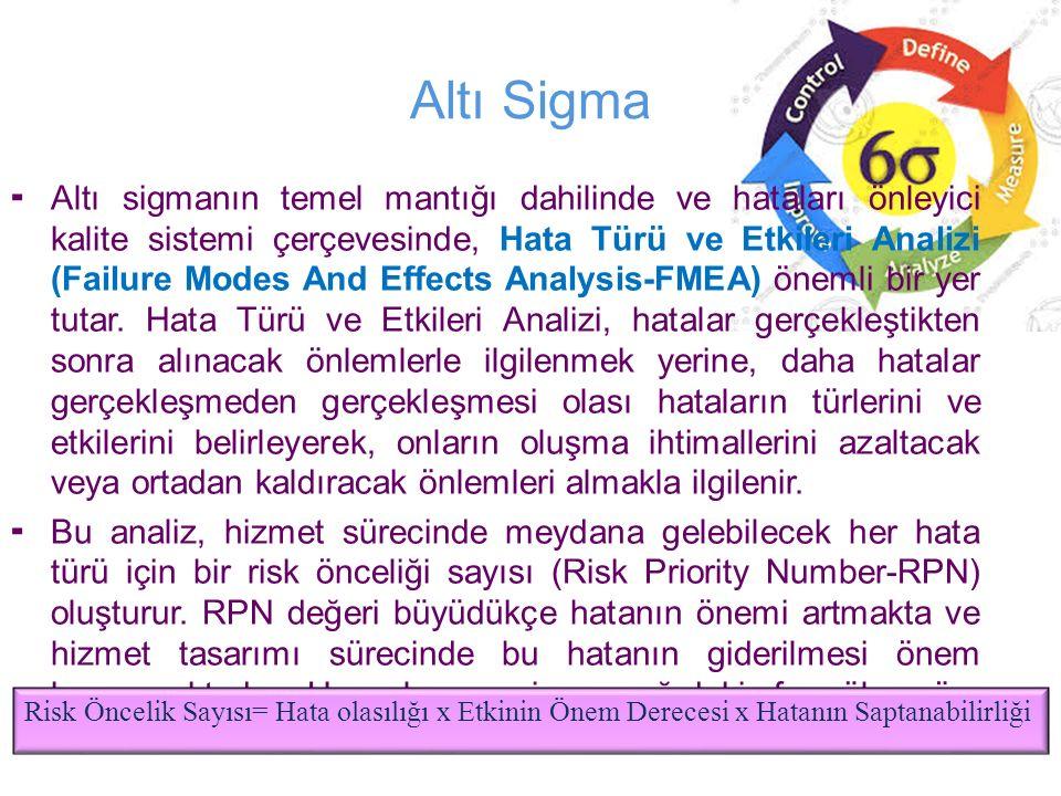 Altı Sigma  Altı sigmanın temel mantığı dahilinde ve hataları önleyici kalite sistemi çerçevesinde, Hata Türü ve Etkileri Analizi (Failure Modes And