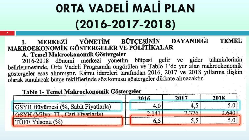 0RTA VADEL İ MAL İ PLAN (2016-2017-2018) 7