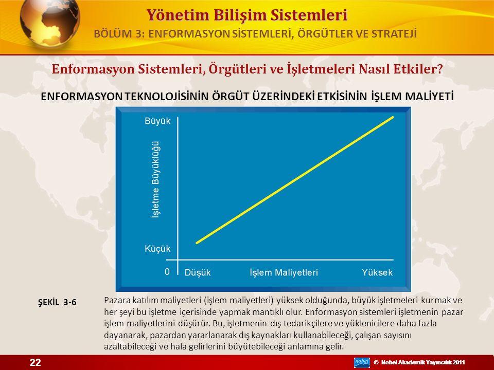 Yönetim Bilişim Sistemleri © Nobel Akademik Yayıncılık 2011 Enformasyon Sistemleri, Örgütleri ve İşletmeleri Nasıl Etkiler? ENFORMASYON TEKNOLOJİSİNİN
