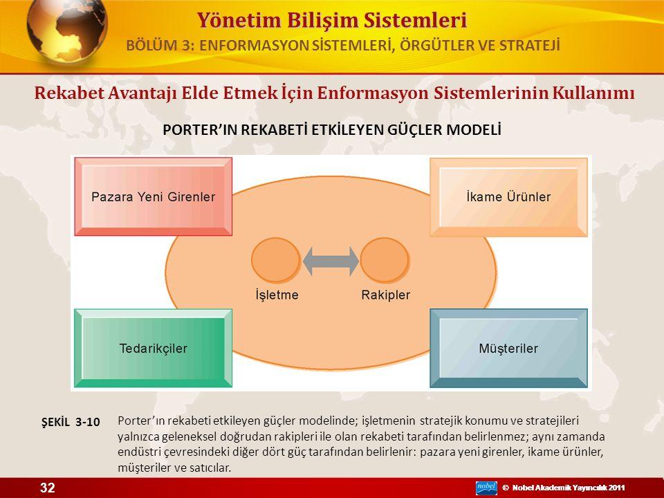 Yönetim Bilişim Sistemleri © Nobel Akademik Yayıncılık 2011 PORTER'IN REKABETİ ETKİLEYEN GÜÇLER MODELİ Porter'ın rekabeti etkileyen güçler modelinde;
