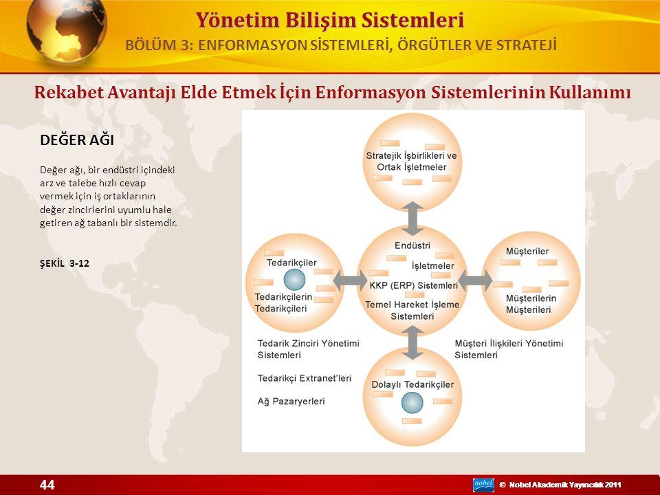 Yönetim Bilişim Sistemleri © Nobel Akademik Yayıncılık 2011 DEĞER AĞI Değer ağı, bir endüstri içindeki arz ve talebe hızlı cevap vermek için iş ortakl