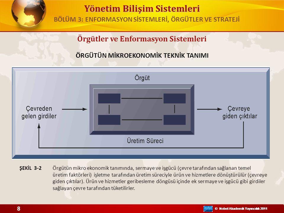 Yönetim Bilişim Sistemleri © Nobel Akademik Yayıncılık 2011 Örgütler ve Enformasyon Sistemleri DAVRANIŞSAL BAKIŞTAN ÖRGÜT Örgüte dair davranışsal yaklaşım grup ilişkilerini, değerleri ve yapıları vurgular.ŞEKİL 3-3 BÖLÜM 3: ENFORMASYON SİSTEMLERİ, ÖRGÜTLER VE STRATEJİ 9 © Nobel Akademik Yayıncılık 2011