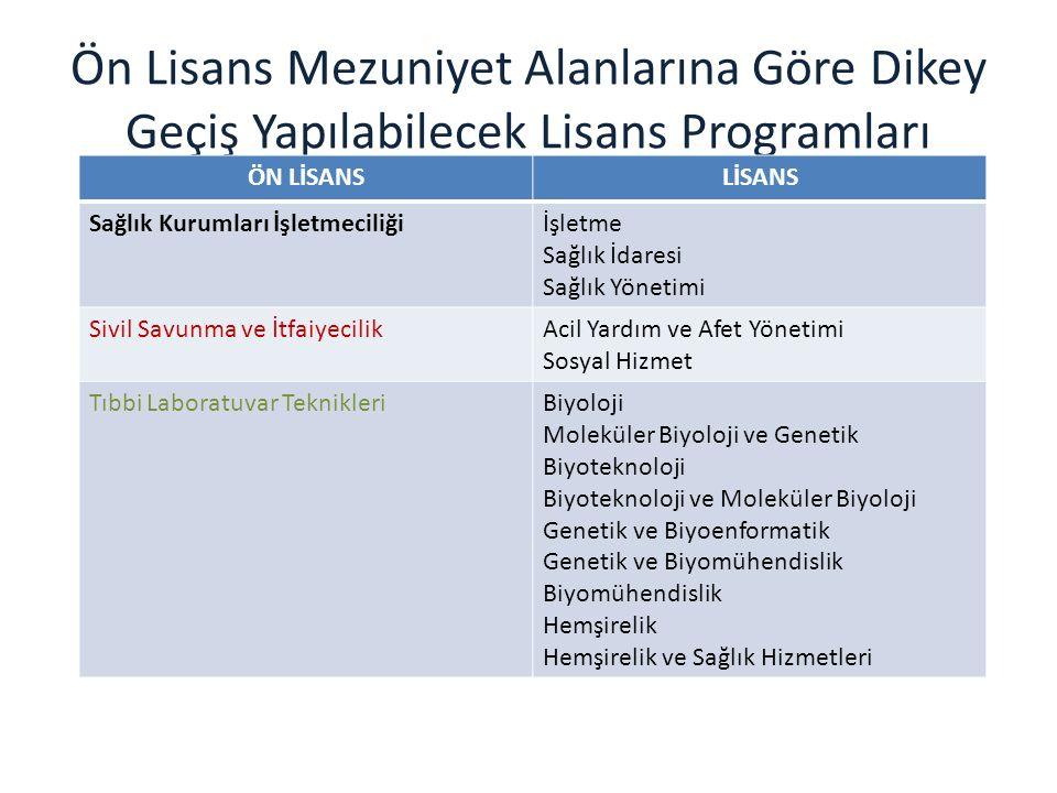 Ön Lisans Mezuniyet Alanlarına Göre Dikey Geçiş Yapılabilecek Lisans Programları ÖN LİSANSLİSANS Sağlık Kurumları İşletmeciliğiİşletme Sağlık İdaresi Sağlık Yönetimi Sivil Savunma ve İtfaiyecilikAcil Yardım ve Afet Yönetimi Sosyal Hizmet Tıbbi Laboratuvar TeknikleriBiyoloji Moleküler Biyoloji ve Genetik Biyoteknoloji Biyoteknoloji ve Moleküler Biyoloji Genetik ve Biyoenformatik Genetik ve Biyomühendislik Biyomühendislik Hemşirelik Hemşirelik ve Sağlık Hizmetleri