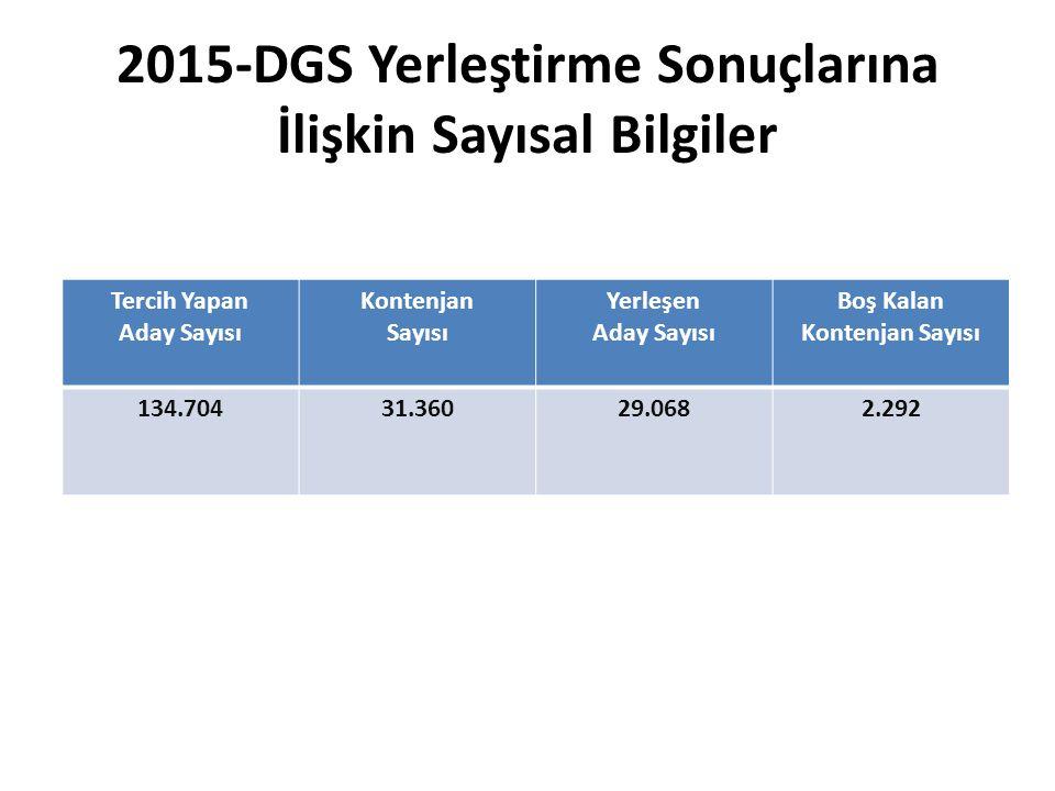 2015-DGS Yerleştirme Sonuçlarına İlişkin Sayısal Bilgiler Tercih Yapan Aday Sayısı Kontenjan Sayısı Yerleşen Aday Sayısı Boş Kalan Kontenjan Sayısı 134.70431.36029.0682.292