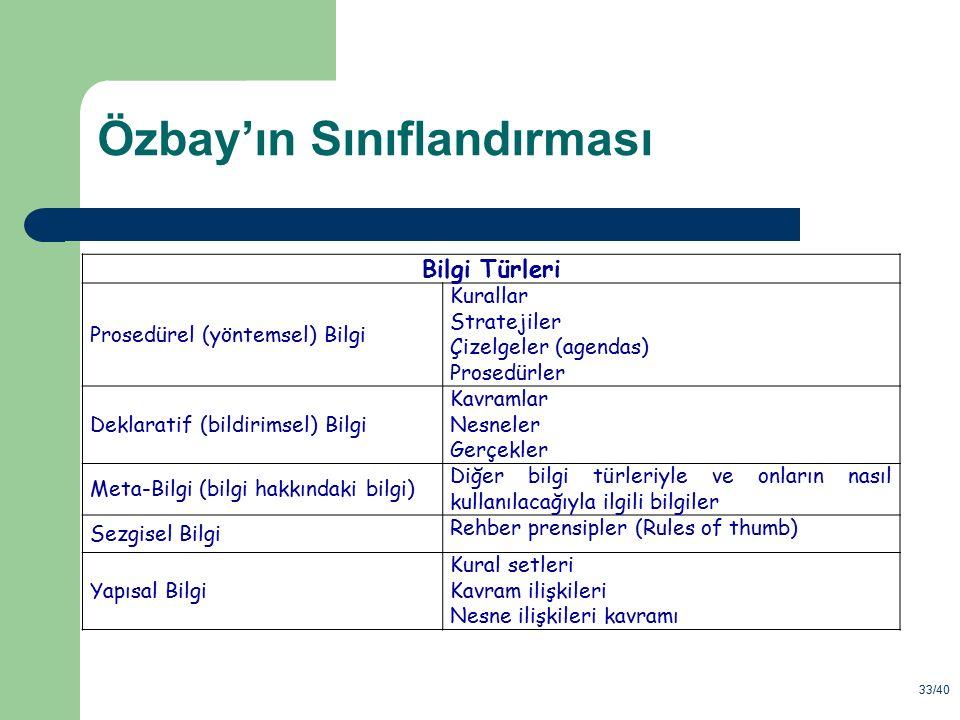 33/40 Özbay'ın Sınıflandırması Bilgi Türleri Prosedürel (yöntemsel) Bilgi Kurallar Stratejiler Çizelgeler (agendas) Prosedürler Deklaratif (bildirimse