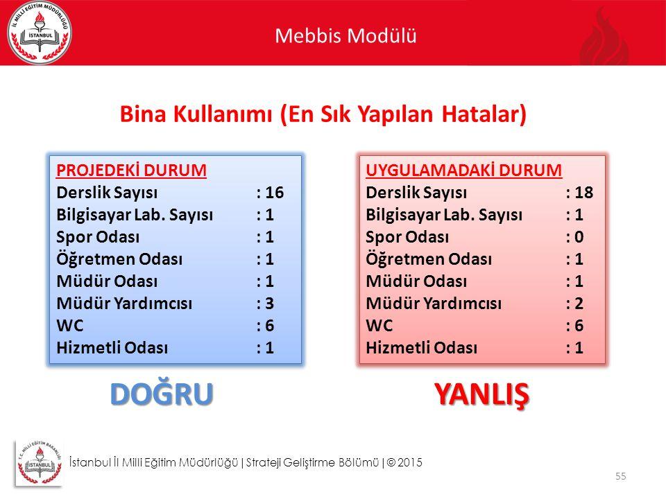 Mebbis Modülü 55 İstanbul İl Milli Eğitim Müdürlüğü|Strateji Geliştirme Bölümü|© 2015 Bina Kullanımı (En Sık Yapılan Hatalar) PROJEDEKİ DURUM Derslik