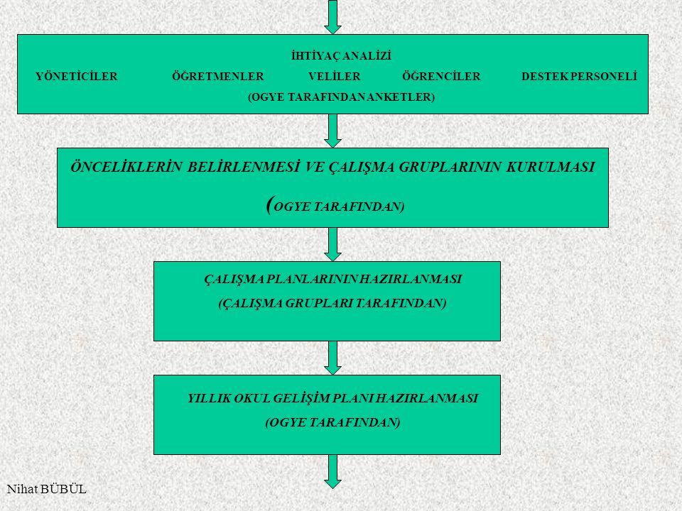 Nihat BÜBÜL İHTİYAÇ ANALİZİ YÖNETİCİLERÖĞRETMENLERVELİLER ÖĞRENCİLER DESTEK PERSONELİ (OGYE TARAFINDAN ANKETLER) ÖNCELİKLERİN BELİRLENMESİ VE ÇALIŞMA GRUPLARININ KURULMASI ( OGYE TARAFINDAN) ÇALIŞMA PLANLARININ HAZIRLANMASI (ÇALIŞMA GRUPLARI TARAFINDAN) YILLIK OKUL GELİŞİM PLANI HAZIRLANMASI (OGYE TARAFINDAN)