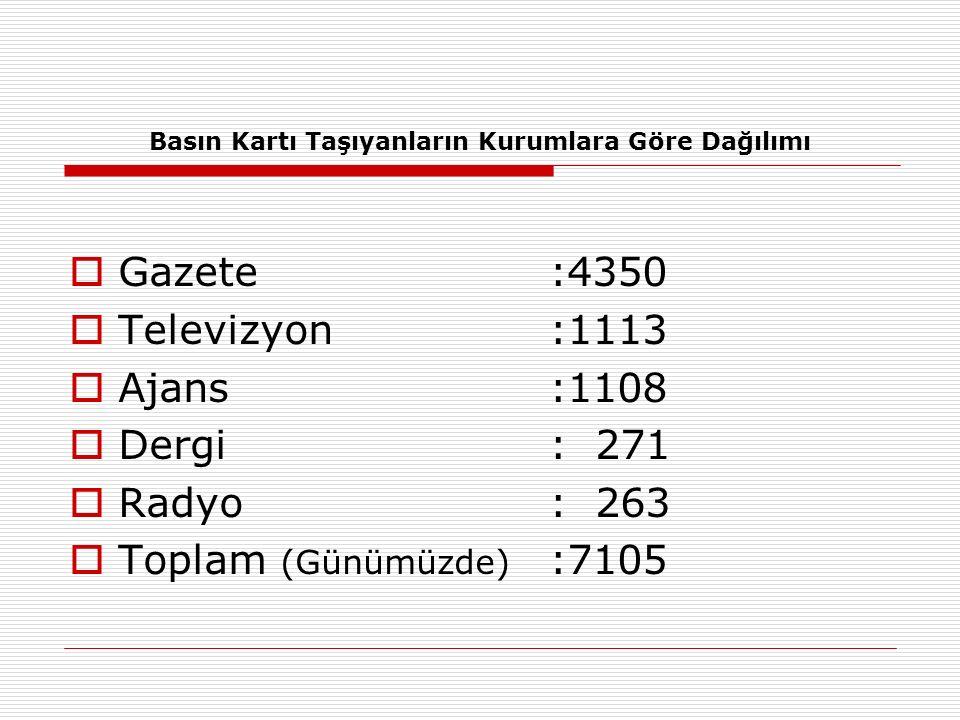 Türkiye ' de Yayın Yapan TV Sayısı  Günümüzde 23 ulusal, 16 bölgesel ve 211 yerel bazda olmak üzere toplam 250 televizyon kanalı bulunmaktadır.]]  Kaynak: Nuri Kayış.