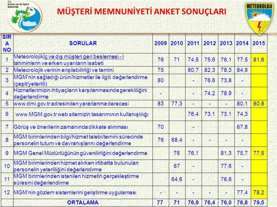 MÜŞTERİ MEMNUNİYETİ ANKET SONUÇLARI SIR A NO SORULAR2009201020112012201320142015 1 Meteorolojikİç ve dış müşteri geri beslemesi - I tahminlerin ve erk