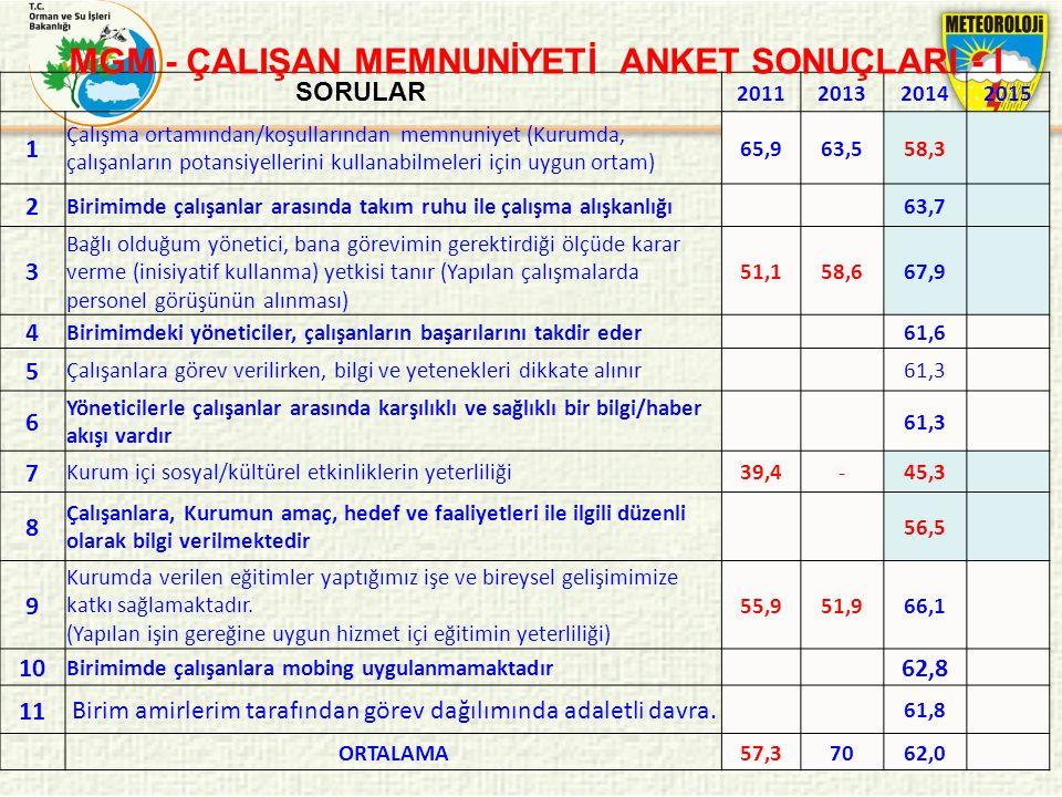 SORULAR 2011201320142015 1 Çalışma ortamından/koşullarından memnuniyet (Kurumda, çalışanların potansiyellerini kullanabilmeleri için uygun ortam) 65,9