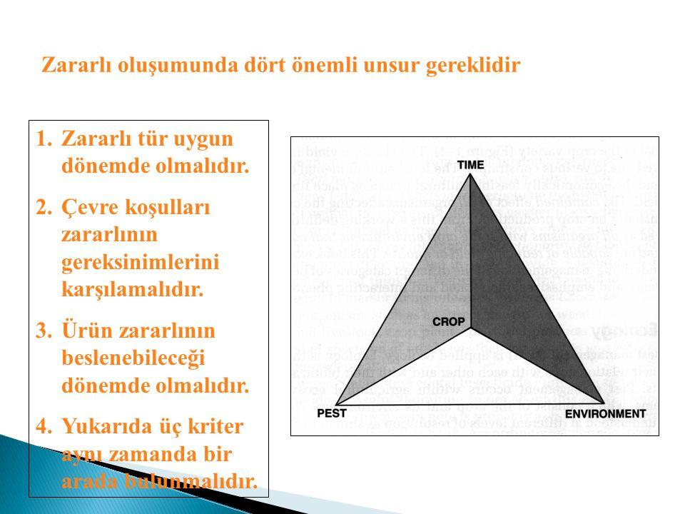 Zararlı oluşumunda dört önemli unsur gereklidir 1.Zararlı tür uygun dönemde olmalıdır. 2.Çevre koşulları zararlının gereksinimlerini karşılamalıdır. 3