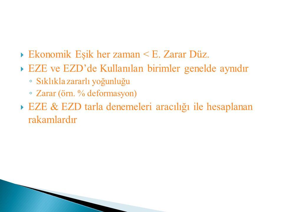  Ekonomik Eşik her zaman < E. Zarar Düz.  EZE ve EZD'de Kullanılan birimler genelde aynıdır ◦ Sıklıkla zararlı yoğunluğu ◦ Zarar (örn. % deformasyon