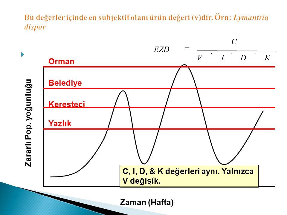  KDIV C EZD   Zaman (Hafta) Zararlı Pop. yoğunluğu Yazlık Keresteci Belediye Orman C, I, D, & K değerleri aynı. Yalnızca V değişik.