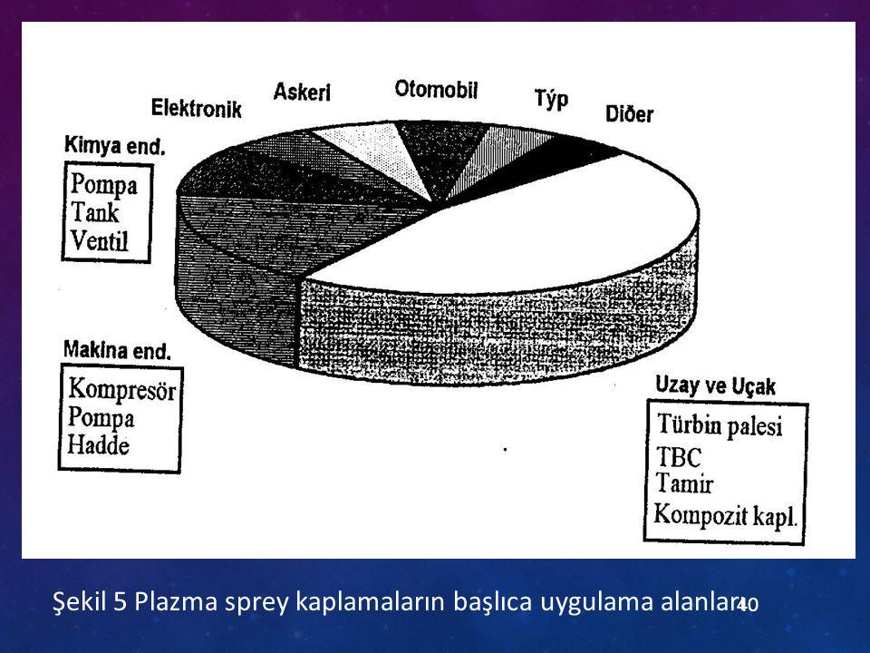 Şekil 5 Plazma sprey kaplamaların başlıca uygulama alanları 40