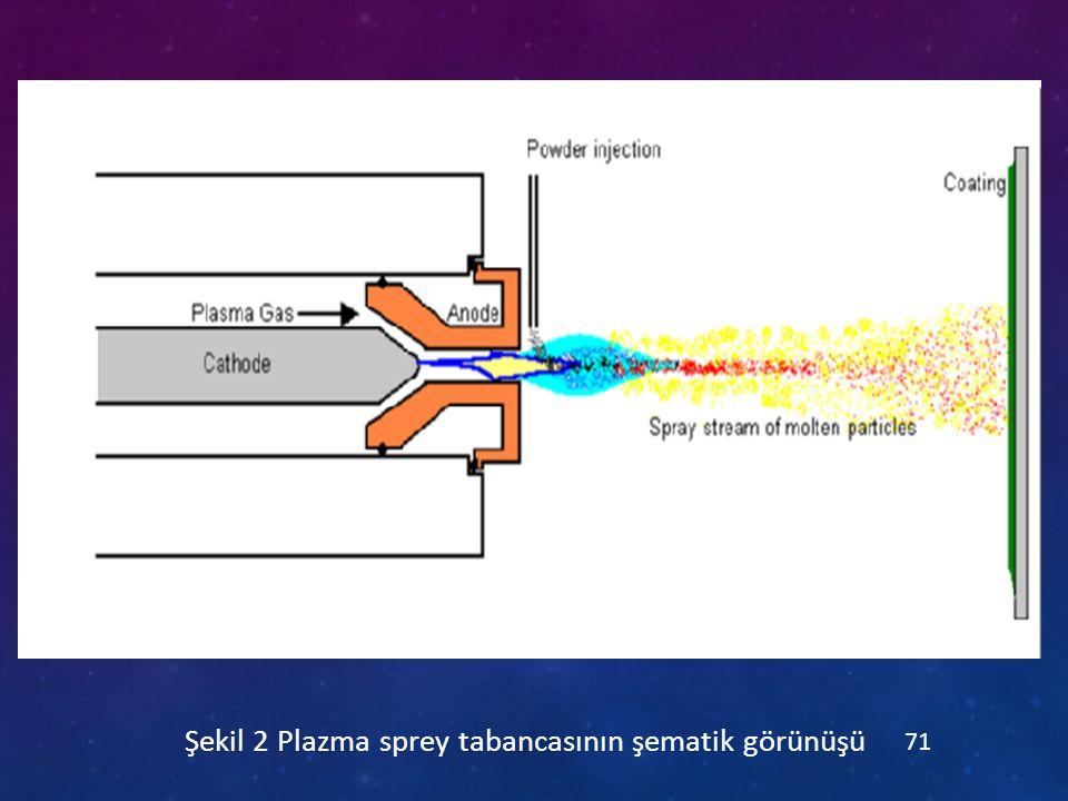 Şekil 2 Plazma sprey tabancasının şematik görünüşü 71