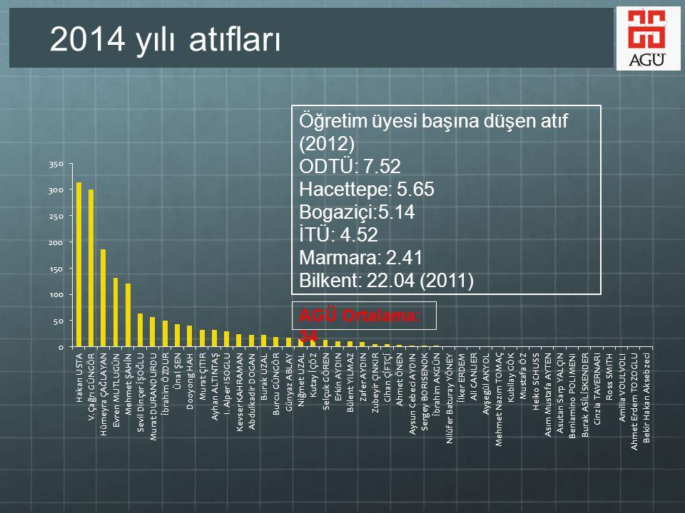 Öğretim üyesi başına düşen atıf (2012) ODTÜ: 7.52 Hacettepe: 5.65 Bogaziçi:5.14 İTÜ: 4.52 Marmara: 2.41 Bilkent: 22.04 (2011) AGÜ Ortalama: 34 2014 yılı atıfları