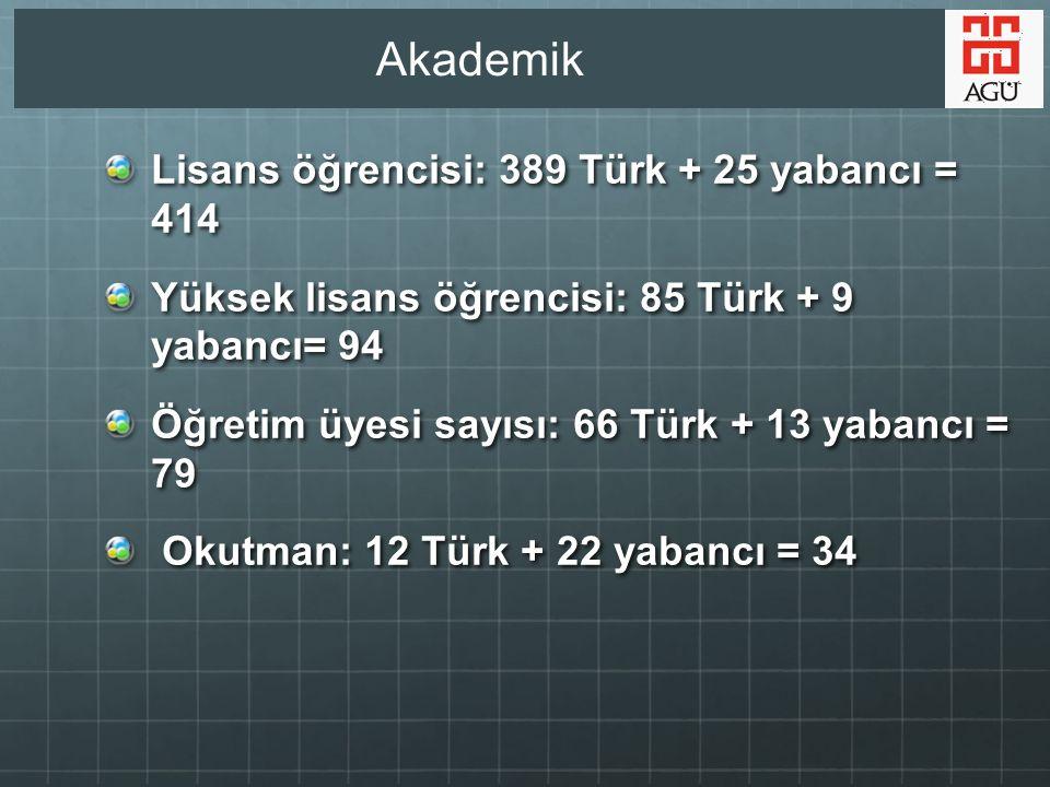 Akademik Lisans öğrencisi: 389 Türk + 25 yabancı = 414 Yüksek lisans öğrencisi: 85 Türk + 9 yabancı= 94 Öğretim üyesi sayısı: 66 Türk + 13 yabancı = 79 Okutman: 12 Türk + 22 yabancı = 34 Okutman: 12 Türk + 22 yabancı = 34