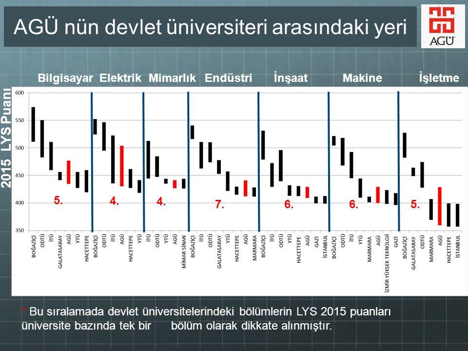AGÜ (2014) Ortalama= 1.53 Öğretim üyesi başına düşen yayın (2014) ODTÜ: 1.15 İTÜ:0.68 Boğaziçi: 0.66 Marmara: 0.37 Hacettepe:0.89 Bilkent: 0.99 Ref: 2009, URAP, ODTU ISI Endeksli Dergilerde Yayın