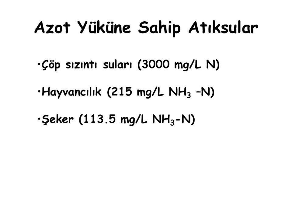 Azot Yüküne Sahip Atıksular Çöp sızıntı suları (3000 mg/L N) Hayvancılık (215 mg/L NH 3 –N) Şeker (113.5 mg/L NH 3 -N)