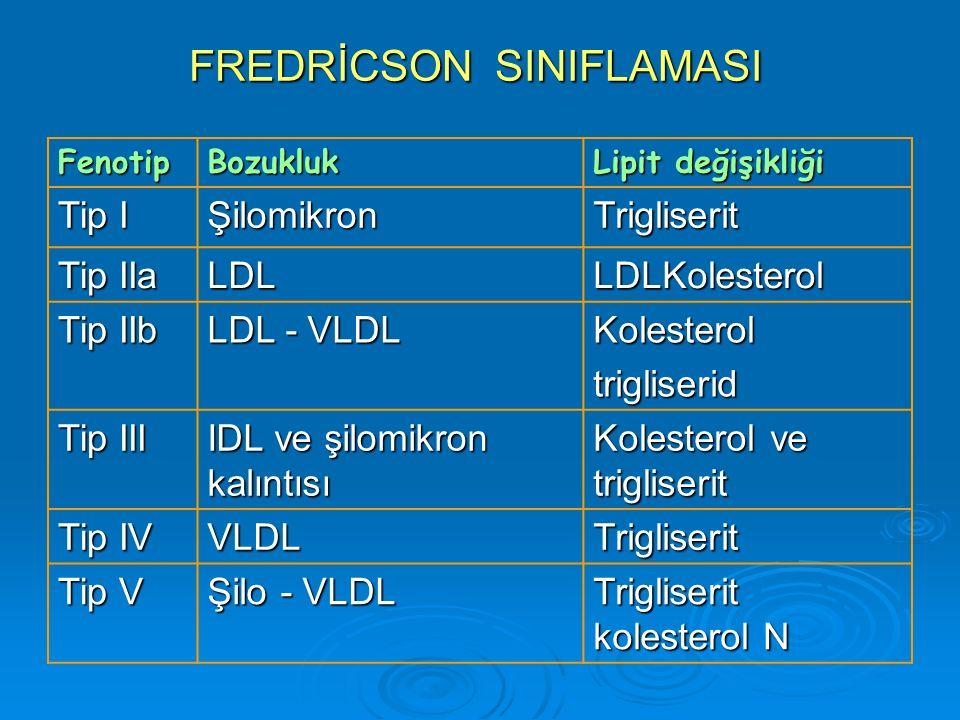 FREDRİCSON SINIFLAMASI FenotipBozukluk Lipit değişikliği Tip I ŞilomikronTrigliserit Tip IIa LDLLDLKolesterol Tip IIb LDL - VLDL Kolesteroltrigliserid Tip III IDL ve şilomikron kalıntısı Kolesterol ve trigliserit Tip IV VLDLTrigliserit Tip V Şilo - VLDL Trigliserit kolesterol N