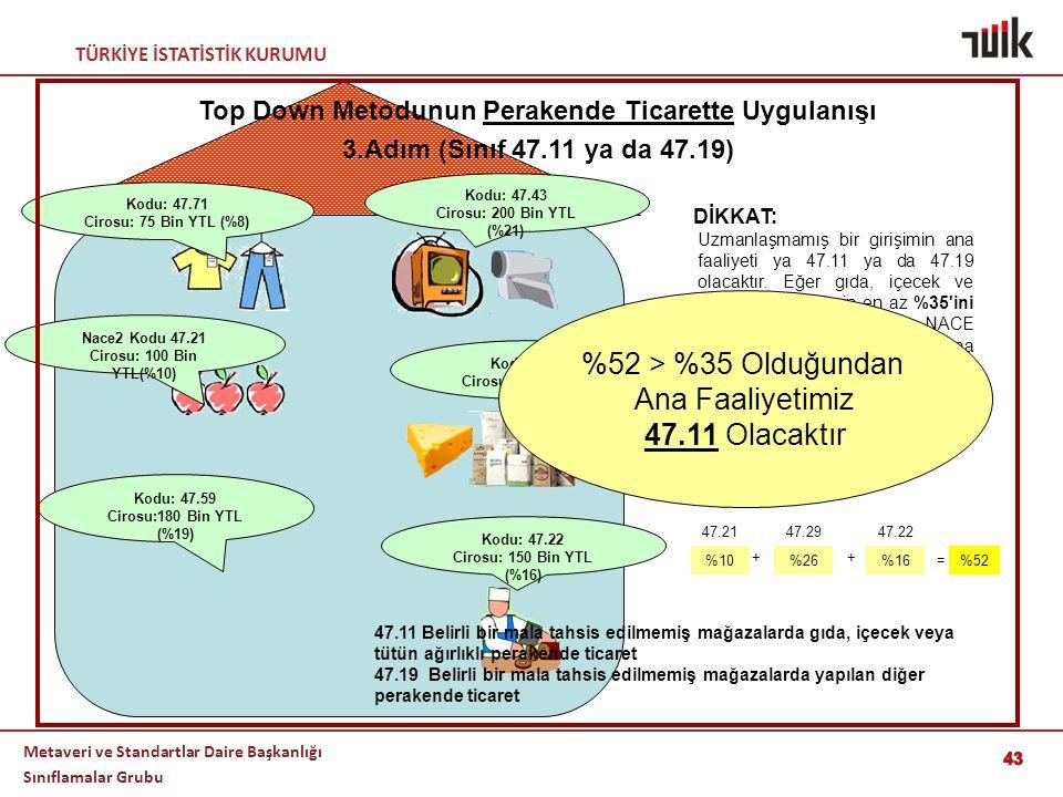 TÜRKİYE İSTATİSTİK KURUMU Metaveri ve Standartlar Daire Başkanlığı Sınıflamalar Grubu = 43 Kodu: 47.71 Cirosu: 75 Bin YTL (%8) Kodu: 47.43 Cirosu: 200