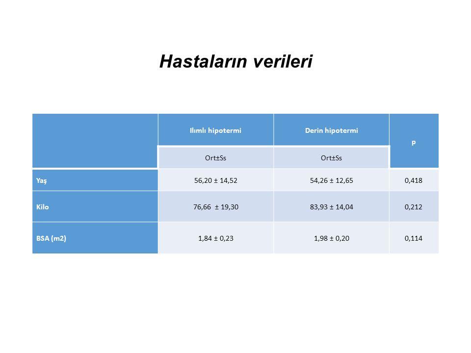Hastaların verileri Ilımlı hipotermiDerin hipotermi p Ort±Ss Yaş56,20 ± 14,5254,26 ± 12,650,418 Kilo76,66 ± 19,3083,93 ± 14,040,212 BSA (m2)1,84 ± 0,231,98 ± 0,200,114