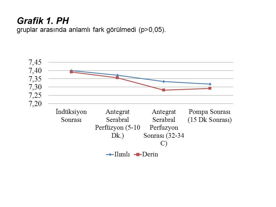 Grafik 1. PH gruplar arasında anlamlı fark görülmedi (p>0,05).