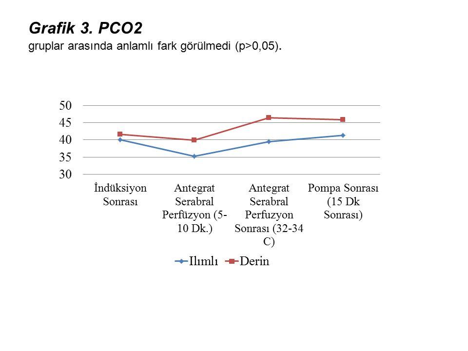 Grafik 3. PCO2 gruplar arasında anlamlı fark görülmedi (p>0,05).