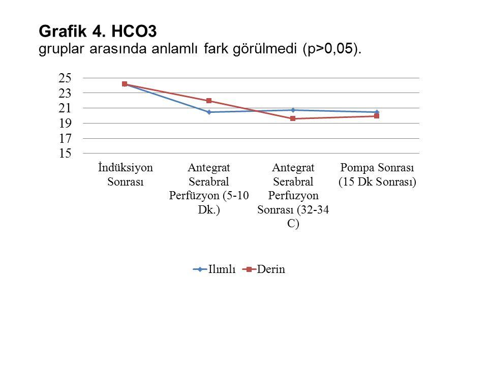 Grafik 4. HCO3 gruplar arasında anlamlı fark görülmedi (p>0,05).