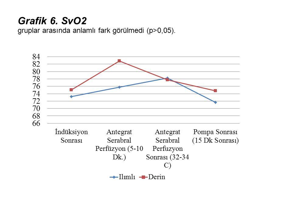 Grafik 6. SvO2 gruplar arasında anlamlı fark görülmedi (p>0,05).