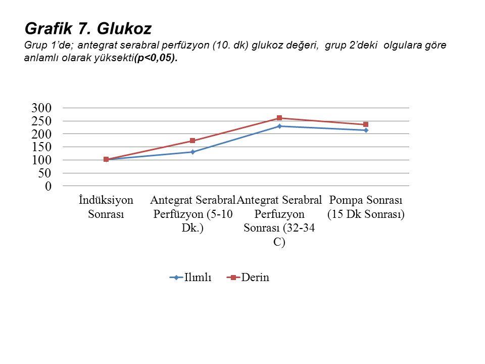 Grafik 7. Glukoz Grup 1'de; antegrat serabral perfüzyon (10. dk) glukoz değeri, grup 2'deki olgulara göre anlamlı olarak yüksekti(p<0,05).