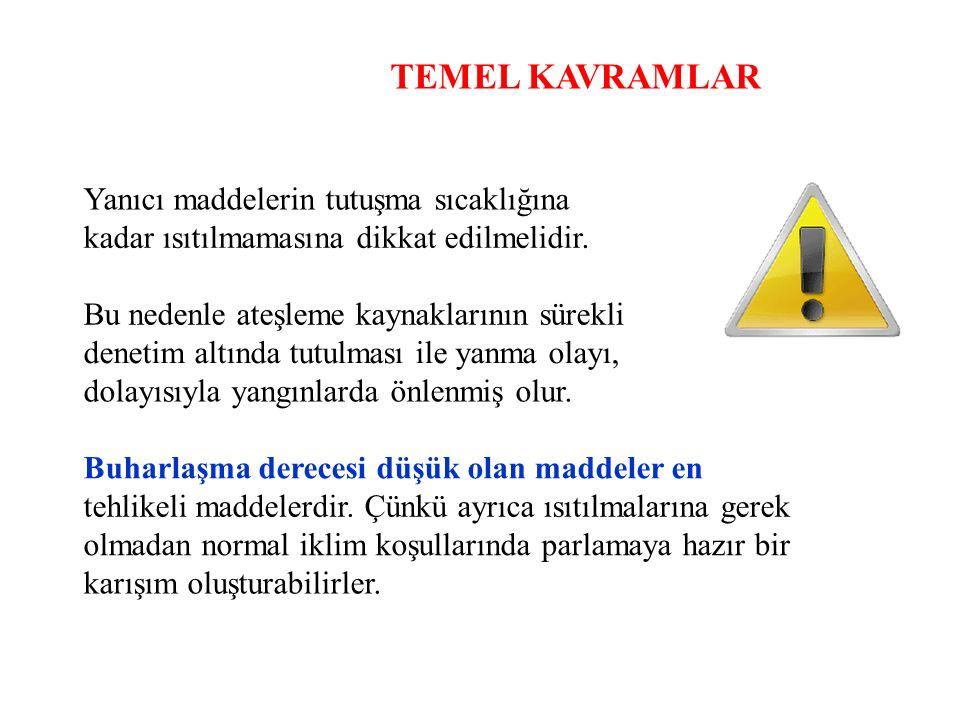 YANGIN SÖNDÜRME CİHAZLARI Yangın söndürme cihazları; Yerden 90 cm yüksekliğe asılmalıdır.
