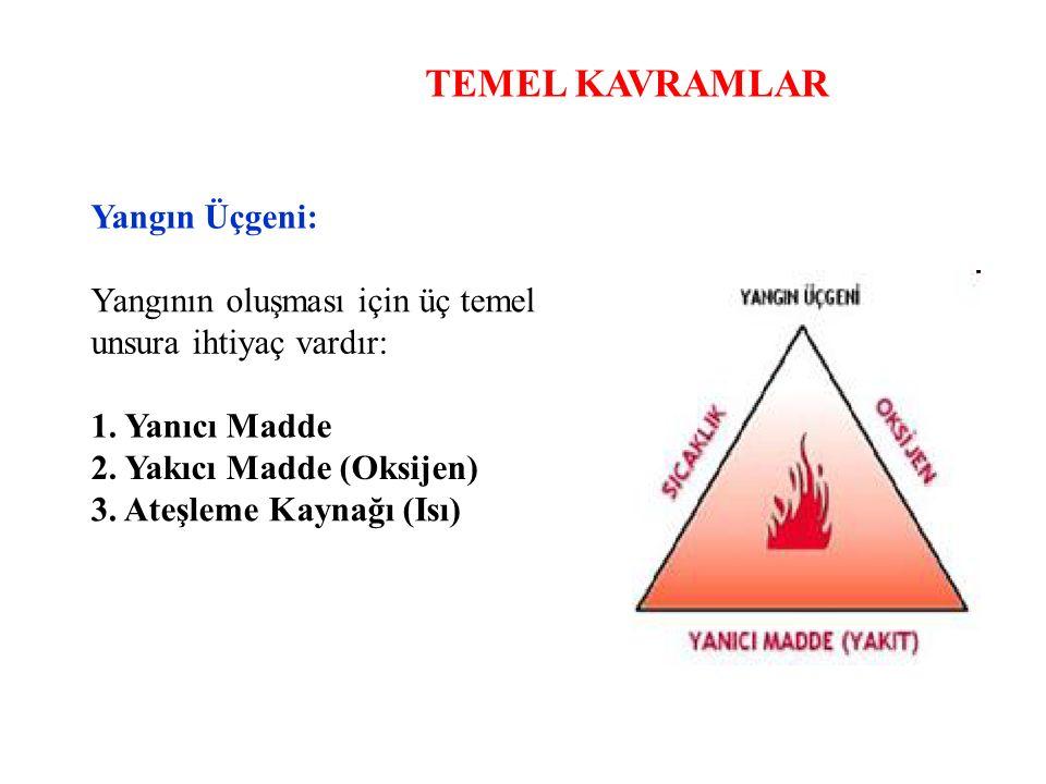 TEMEL KAVRAMLAR Yangın Üçgeni: Yangının oluşması için üç temel unsura ihtiyaç vardır: 1. Yanıcı Madde 2. Yakıcı Madde (Oksijen) 3. Ateşleme Kaynağı (I
