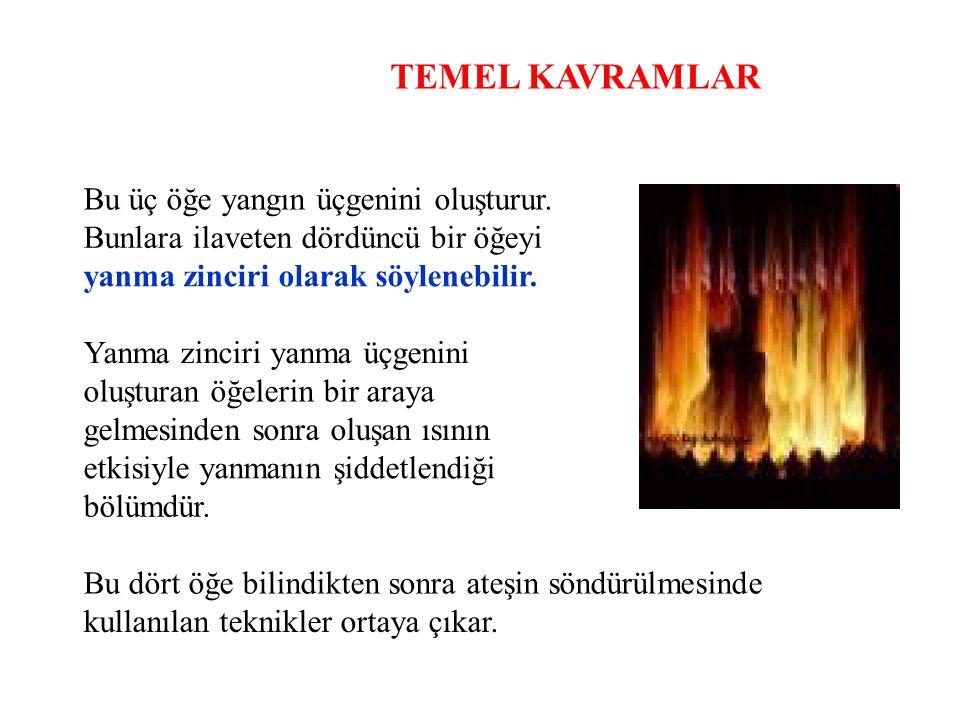 YANGININ SÖNDÜRÜLMESİ D sınıfı yangınları söndürebilmek için ; Kum ve tuz kullanılır.