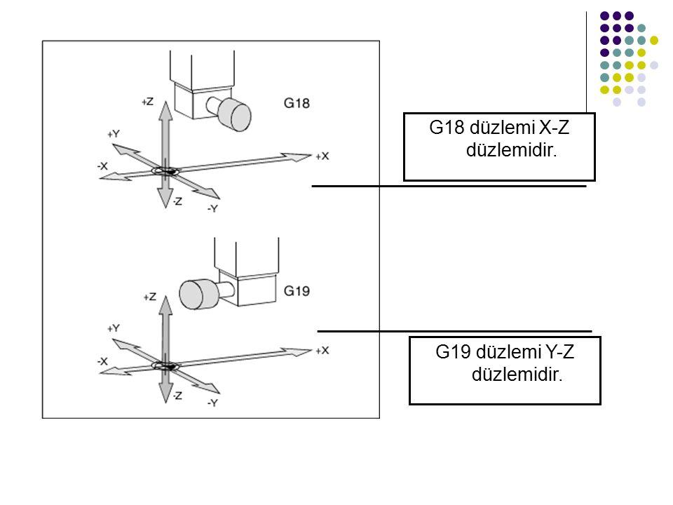 G18 düzlemi X-Z düzlemidir. G19 düzlemi Y-Z düzlemidir.