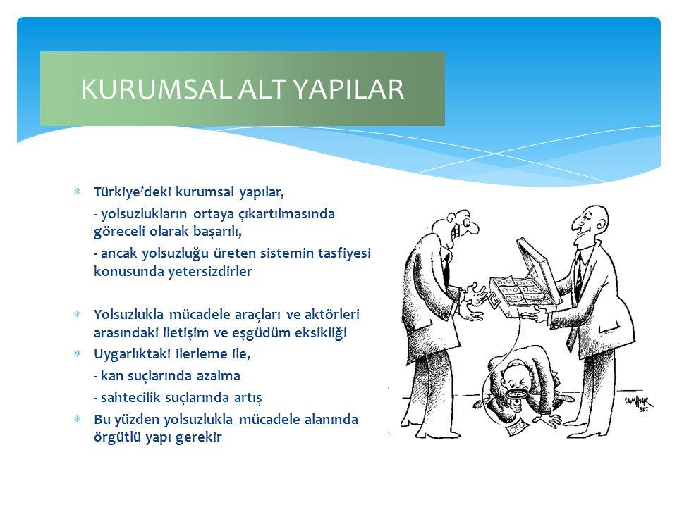  Türkiye'deki kurumsal yapılar, - yolsuzlukların ortaya çıkartılmasında göreceli olarak başarılı, - ancak yolsuzluğu üreten sistemin tasfiyesi konusu
