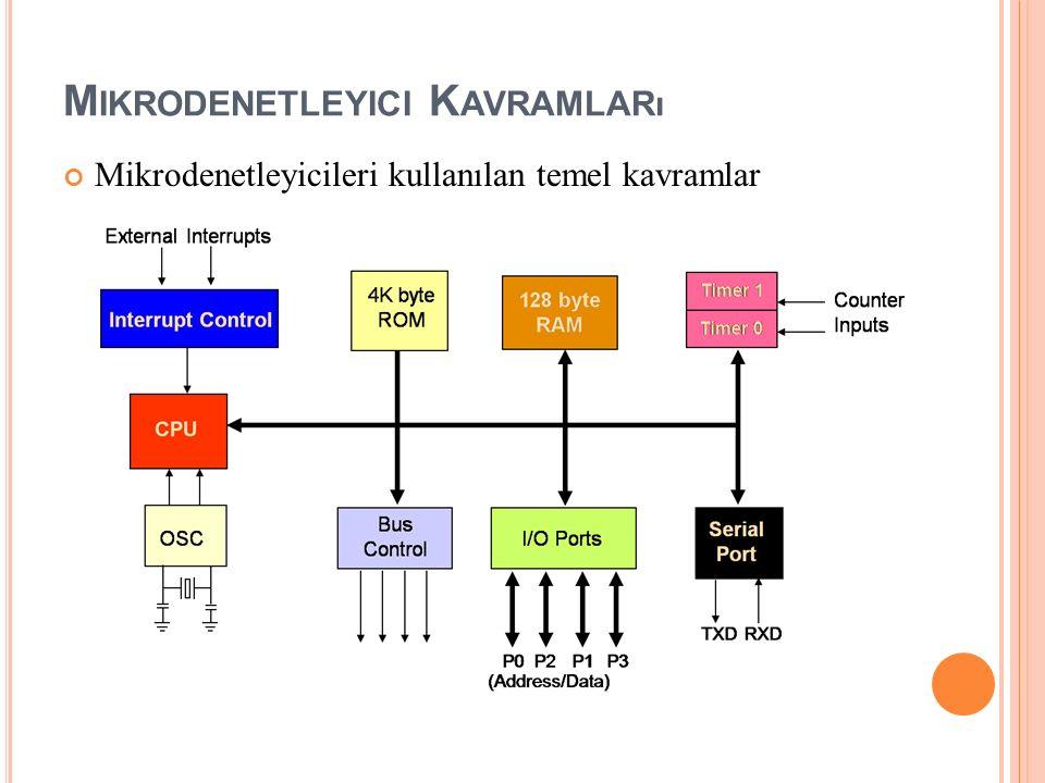 M IKRODENETLEYICI K AVRAMLARı Mikrodenetleyicileri kullanılan temel kavramlar