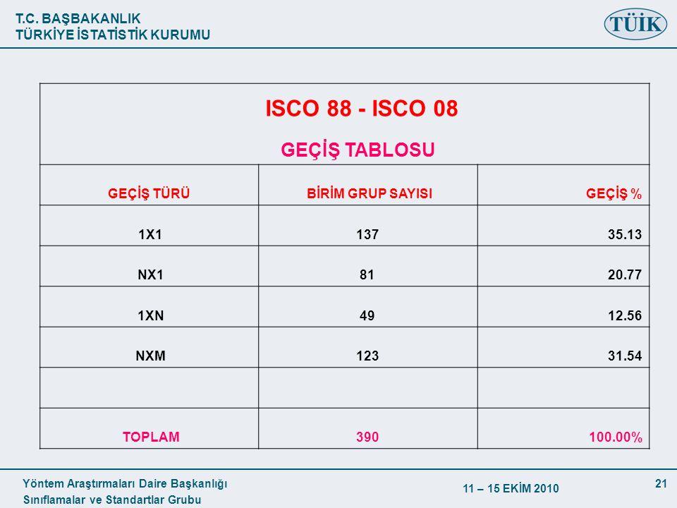 T.C. BAŞBAKANLIK TÜRKİYE İSTATİSTİK KURUMU Yöntem Araştırmaları Daire Başkanlığı Sınıflamalar ve Standartlar Grubu 11 – 15 EKİM 2010 21 ISCO 88 - ISCO