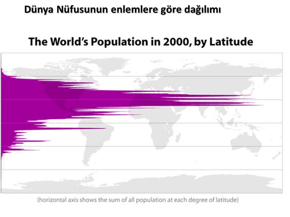 Dünya Nüfusunun enlemlere göre dağılımı