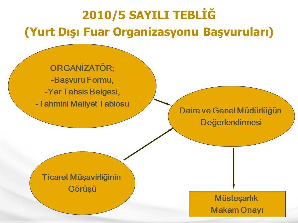 15 2010/5 SAYILI TEBLİĞ (Yurt Dışı Fuar Organizasyonu Başvuruları) ORGANİZATÖR; -Başvuru Formu, -Yer Tahsis Belgesi, -Tahmini Maliyet Tablosu Ticaret