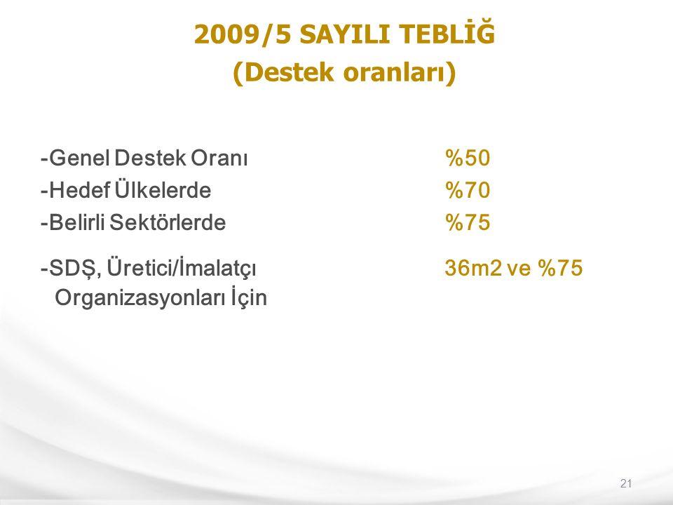21 2009/5 SAYILI TEBLİĞ (Destek oranları) -Genel Destek Oranı%50 -Hedef Ülkelerde%70 -Belirli Sektörlerde%75 -SDŞ, Üretici/İmalatçı 36m2 ve %75 Organi