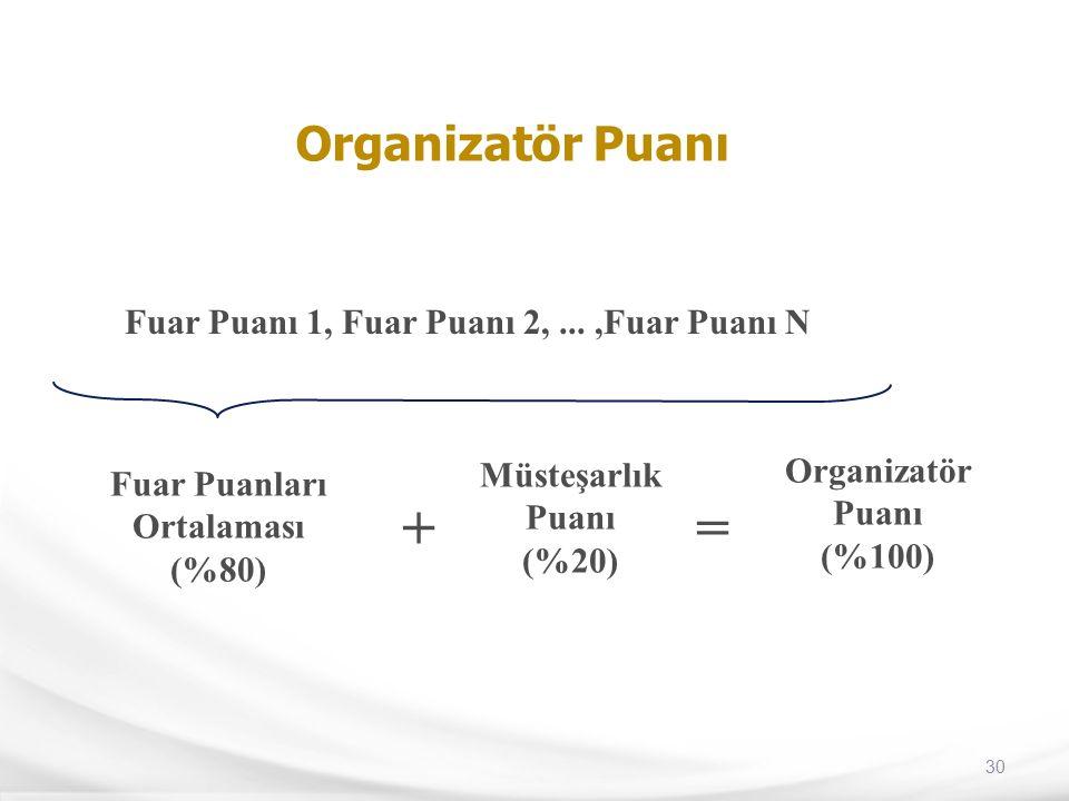 30 Organizatör Puanı Fuar Puanı 1, Fuar Puanı 2,...,Fuar Puanı N Fuar Puanları Ortalaması (%80) + Müsteşarlık Puanı (%20) = Organizatör Puanı (%100)
