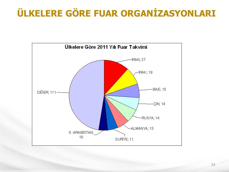 34 ÜLKELERE GÖRE FUAR ORGANİZASYONLARI