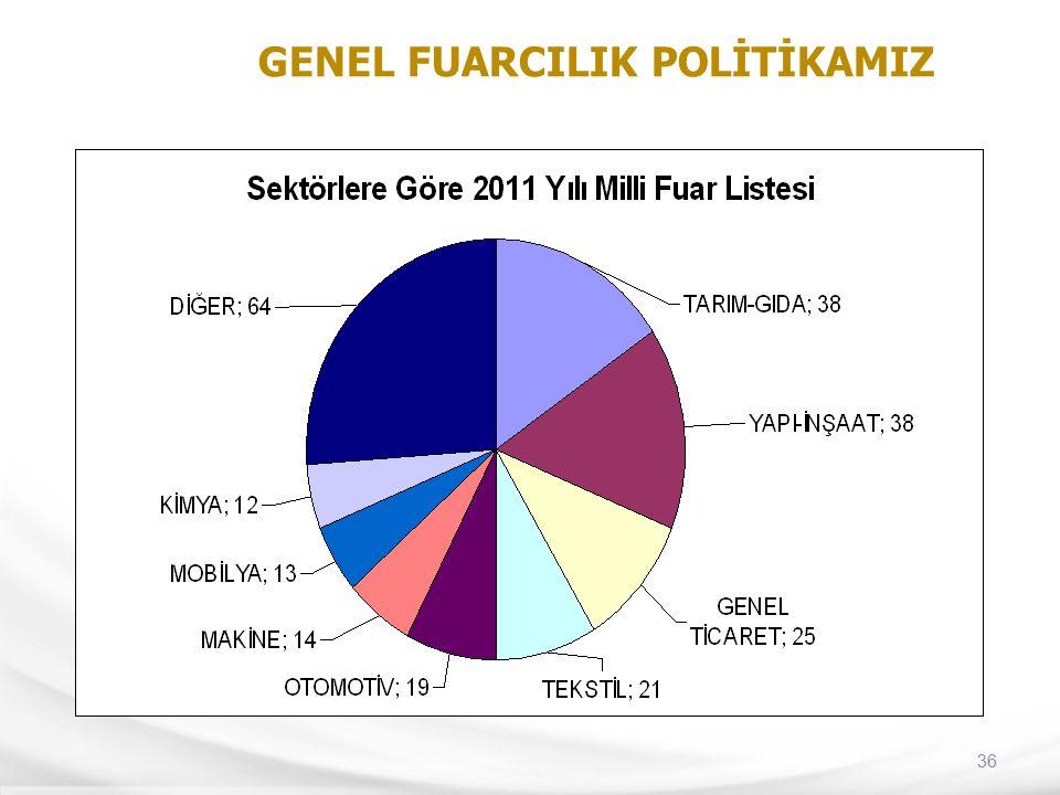 36 GENEL FUARCILIK POLİTİKAMIZ