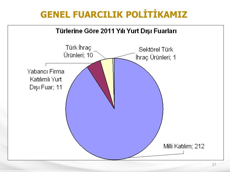 37 GENEL FUARCILIK POLİTİKAMIZ
