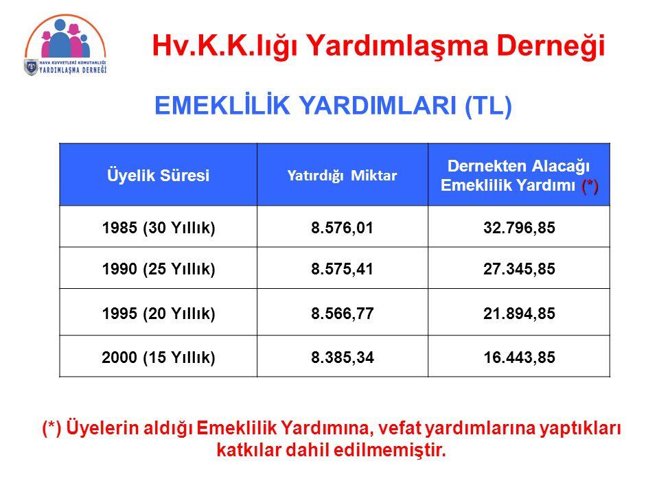 Üyelik Süresi Yatırdığı Miktar Dernekten Alacağı (*) Emeklilik Yardımı (*) 1985 (30 Yıllık)8.576,0132.796,85 1990 (25 Yıllık)8.575,4127.345,85 1995 (20 Yıllık)8.566,7721.894,85 2000 (15 Yıllık)8.385,3416.443,85 EMEKLİLİK YARDIMLARI (TL) (*) Üyelerin aldığı Emeklilik Yardımına, vefat yardımlarına yaptıkları katkılar dahil edilmemiştir.