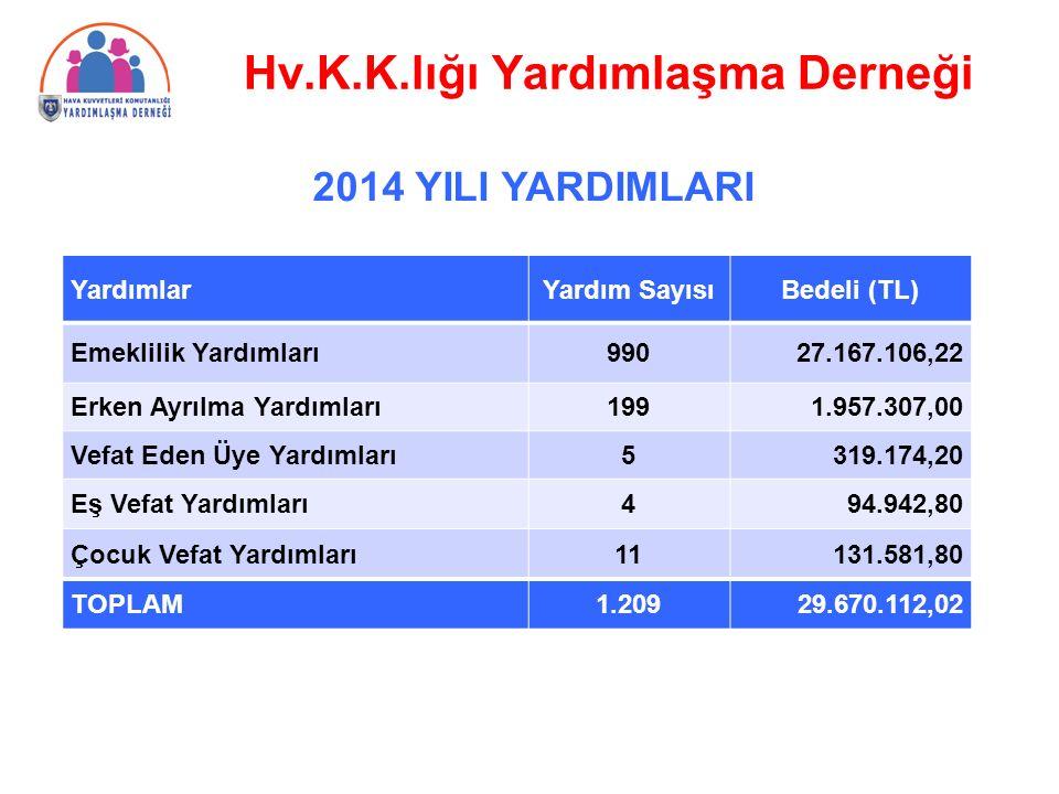 2014 YILI YARDIMLARI YardımlarYardım SayısıBedeli (TL) Emeklilik Yardımları99027.167.106,22 Erken Ayrılma Yardımları1991.957.307,00 Vefat Eden Üye Yar