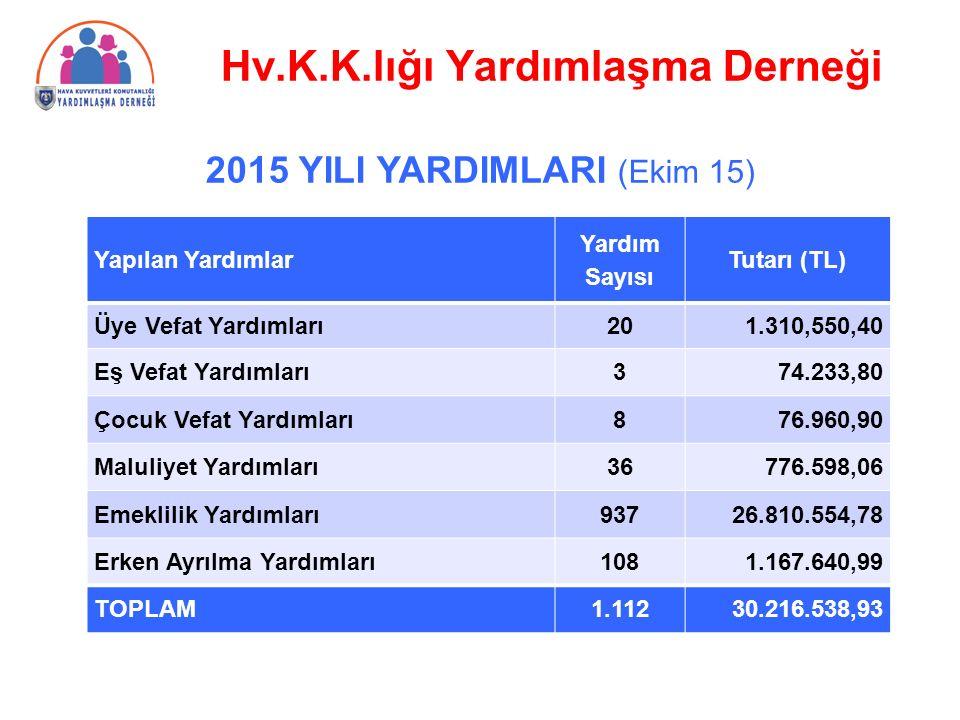 2015 YILI YARDIMLARI (Ekim 15) Hv.K.K.lığı Yardımlaşma Derneği Yapılan Yardımlar Yardım Sayısı Tutarı (TL) Üye Vefat Yardımları201.310,550,40 Eş Vefat